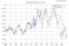 Natural Gas Jul 2019 Nymex Ng N19 Future Chart Quotes