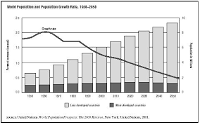 population growth world body life history cause rate time  figure 2