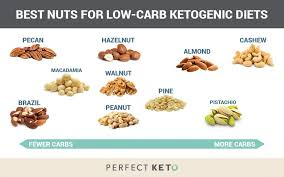 Low Fat Nuts Chart Carbs In Almonds And Other Nuts The Best Low Carb Nuts On Keto