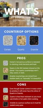 Marble Vs Granite Kitchen Countertops 17 Best Ideas About Kitchen Countertops On Pinterest Kitchen