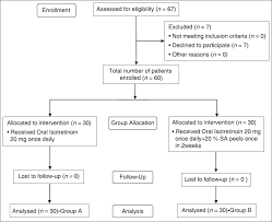 Comparative Study Of Oral Isotretinoin Versus Oral