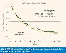 nierenzellkarzinom metastasen prognose