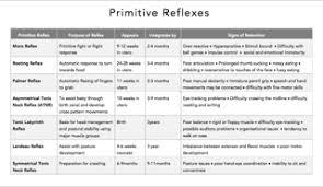 Primitive Reflexes Chart The Brain Train Co The Autism Collective
