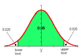 Confidence Interval How To Find A Confidence Interval The