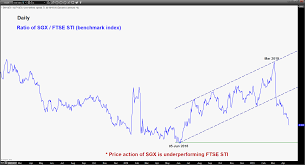Sgx Price Chart Stock Selection Sg Sgx At Risk Of Shaping Further Downside