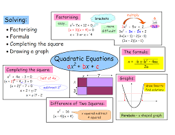 quadratic equations graphic four ways to solve