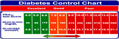 Organized Normal Sugar Level Chart Normal Ranges For Blood