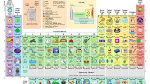 What Do We Do with All the Chemical Elements? This Ingenious ...