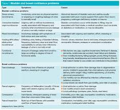 Bladder Chart Nhs How To Perform A Comprehensive Baseline Continence