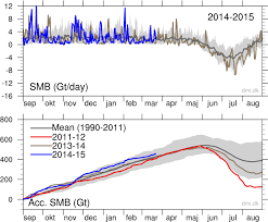 gulf stream not slowing down not going to ze us to death greenland surface mass budget