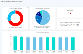 Deployment Patch Chart 2016 Sccm Software Update Dashboard Overview