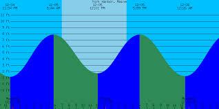 Tide Chart Westport Ma 48 Symbolic Kennebunkport Tide Charts