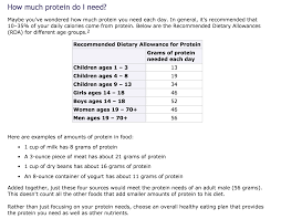 Recommended Daily Allowance Of Protein Chart Protein Charts Recipes Protein Chart Plant Based