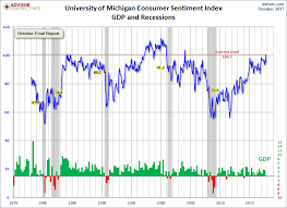 Confidence Index Chart Consumer Confidence Highest In 17 Years Seeking Alpha