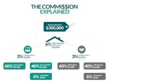 realtor commission calculator what is a real estate commission and who pays realtor com
