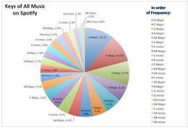 Tempo Mixing Chart Mixing In Key Dj Warmonger Blog