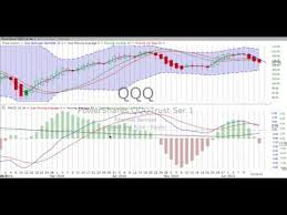 Youtube How To Read Stock Charts Learn To Read A Stock Chart Youtube