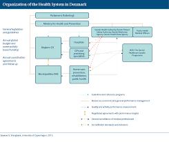 Denmark International Health Care System Profiles