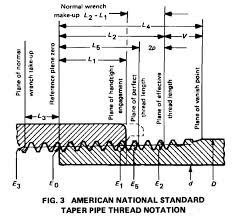 Pipe Npt Size Chart Nominal Pipe Size Nps Nominal Bore Nb Outside Diameter Od