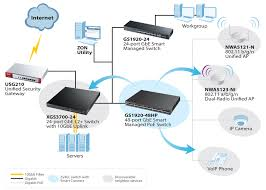 gs1920 series 24 48 port gbe smart managed switch zyxel home networking guide at Switch Network Diagram Router Access Point