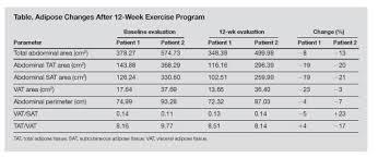 A Hospital Based Exercise Program To Improve Body