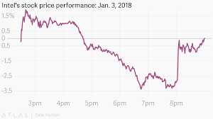 Intel Stock Price Chart Intels Stock Price Performance Jan 3 2018