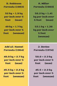 Desirable Body Weight Chart Ideal Body Weight Ibw Vs Bmi Which One Should You Use