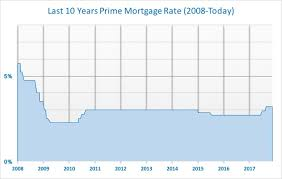 Prime Mortgage Rate History 1935 Today Ella Hao
