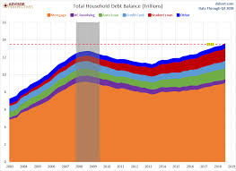 Household Debt And Credit Report Up 219b In Q3