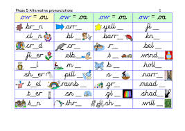 Free interactive exercises to practice online or download as pdf to print. Letters And Sounds Phase 5 Yes No Questions Teaching Resources