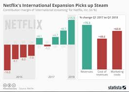 Netflix Subscribers Chart 10 Charts That Will Change Your Perspective Of Netflixs