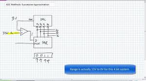 Adc Methods Successive Approximation Youtube