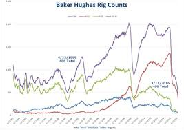 North America Rig Count Chart Record Low Us Rig Counts Rig Count Capitulation