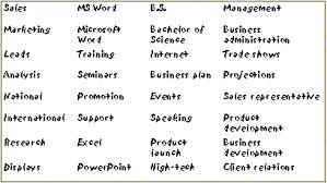 Resume Keywords And Phrases 5 The Suiteblounge Com