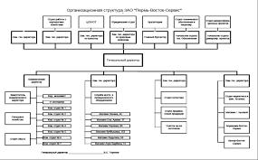 Объем курсовой работы Введение Организационно правовая форма  Краткая характеристика предприятия когда основано предприятие когда зарегистрировано в приложения внести устав или свидетельство о регистрации ИП