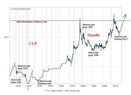 Hubert Moolman Blog Silver Price Forecast Silver Prices