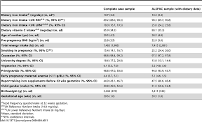 Study Sample Characteristics Complete Cases For Exposures
