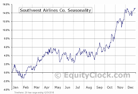 Southwest Airlines Co Nyse Luv Seasonal Chart Equity Clock