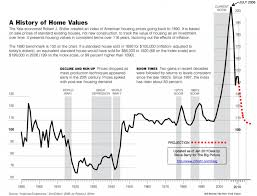 100 Year Case Shiller Home Value Chart 1890 2011 Real