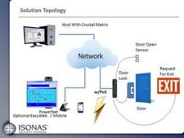 isonas ip access control the full topology of the isonas solution isonas ip access control the full topology of the isonas solution
