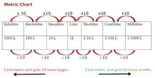 Kiloliter Conversion Chart Course Mathematics Class 4 Topic Metric Measure Of Capacity
