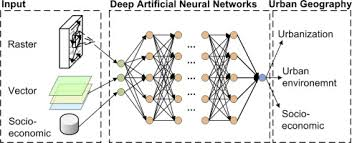 Deep Neural Network Artificial Neural Networks And Deep Learning In Urban