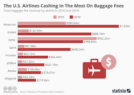 Airline Fee Chart Chart The U S Airlines Cashing In The Most On Baggage Fees
