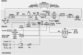 Coffee Production Process Flow Chart 65 Beverage Industry