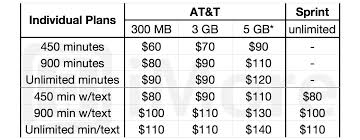 AT&T vs Verizon vs Sprint Which iPhone 5 carrier should you