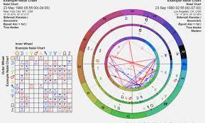 Natal Chart Compatibility 23 Valid Natal Charts Compatibility