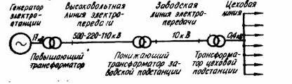 Реферат Трансформаторы com Банк рефератов сочинений  Трансформаторы