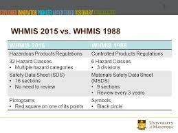 Hazardous Household Product Symbols Worksheet. Ghs Symbols ...