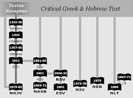 Formal Vs Dynamic Equivalence Chart A Guide To Modern Versions Of The Bible Dr Herbert Samworth