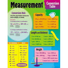 Length And Distance Conversion Chart Cooking Food Wine Best Discount Measurement Conversion